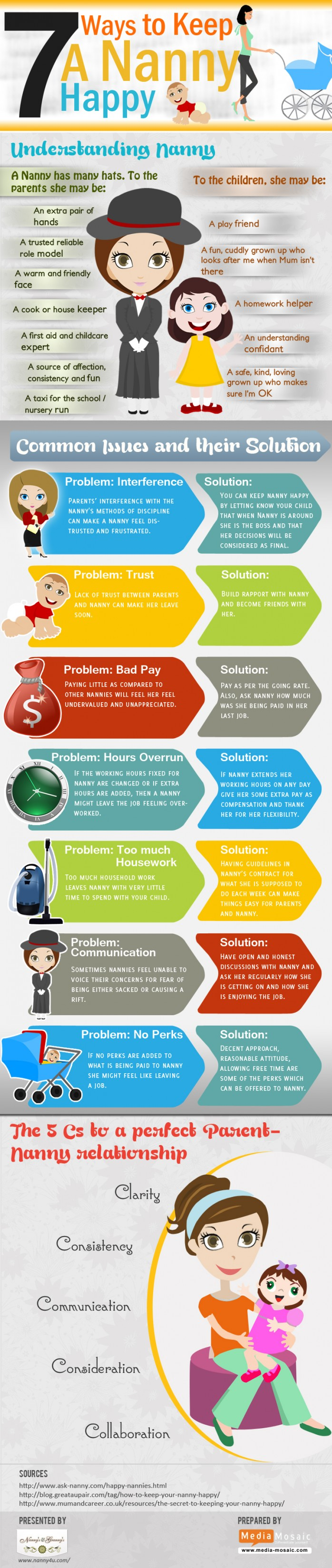 Seven Ways to Keep a Nanny Happy (Infographic)
